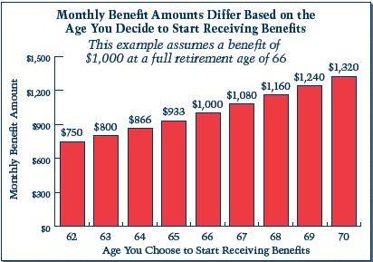 Monthly Benefit Amounts
